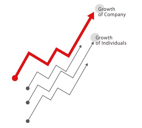 The growth of each of us supports the growth of the company